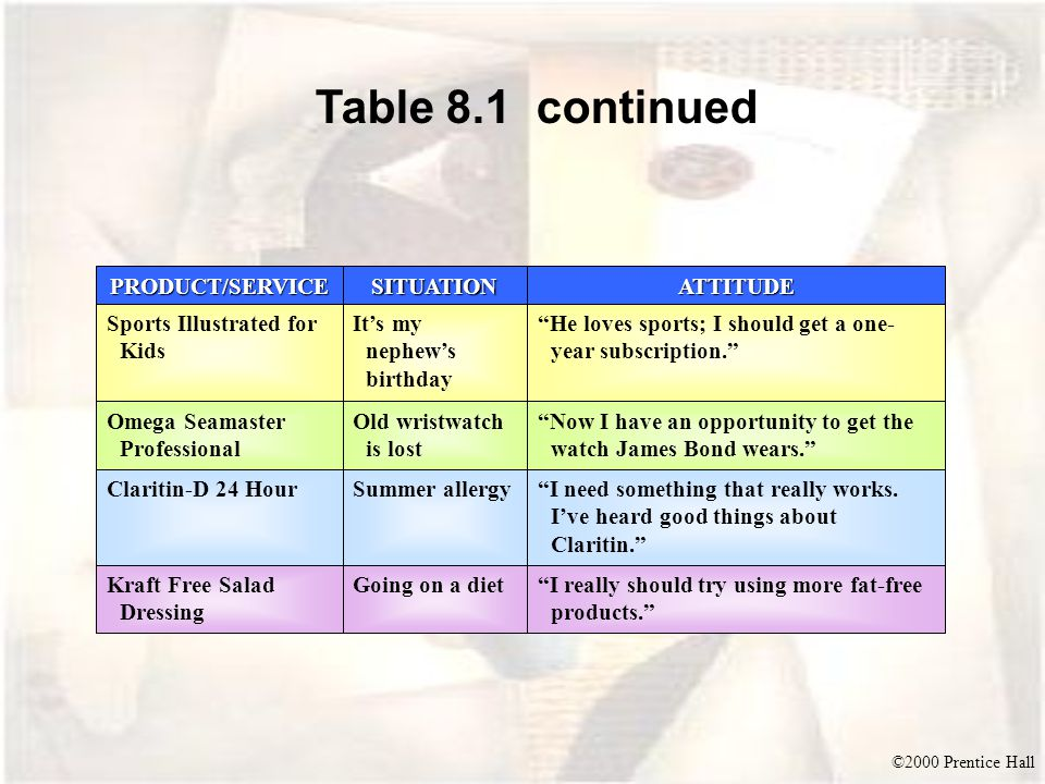 Table 8.1 continued PRODUCT/SERVICE SITUATION ATTITUDE
