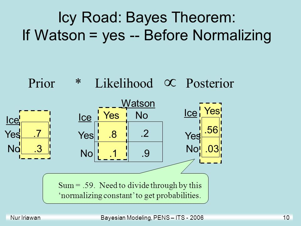 Icy Road: Bayes Theorem: If Watson = yes -- Before Normalizing