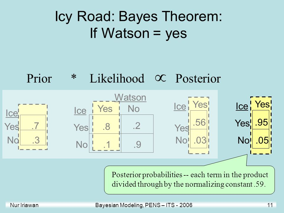 Icy Road: Bayes Theorem: If Watson = yes