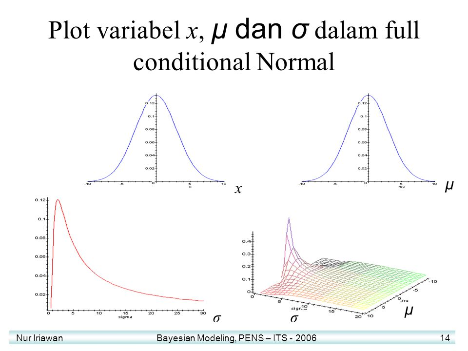 Plot variabel x, μ dan σ dalam full conditional Normal