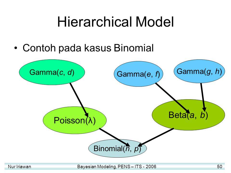 Hierarchical Model Contoh pada kasus Binomial Beta(a, b) Poisson(λ)