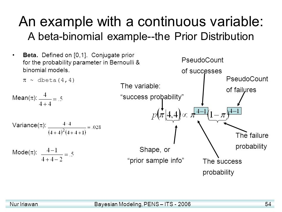 An example with a continuous variable: A beta-binomial example--the Prior Distribution