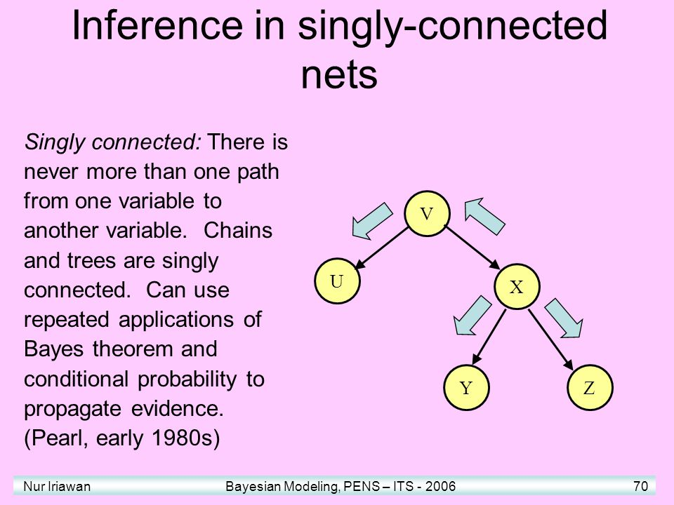 Inference in singly-connected nets