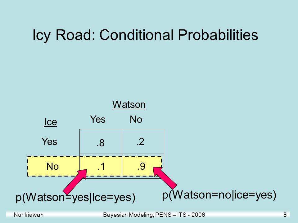 Icy Road: Conditional Probabilities