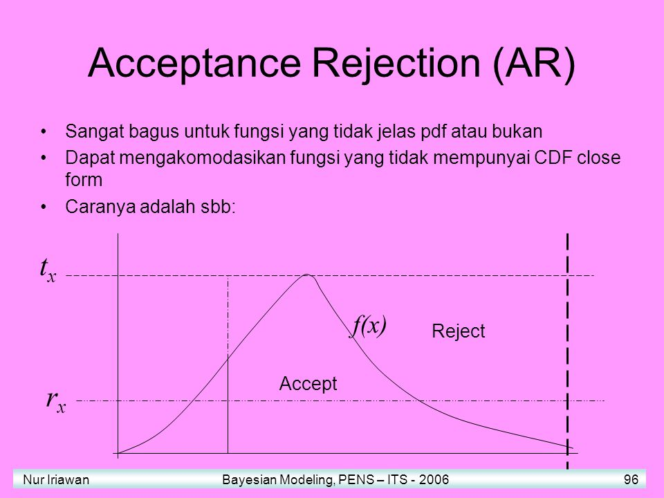 Acceptance Rejection (AR)