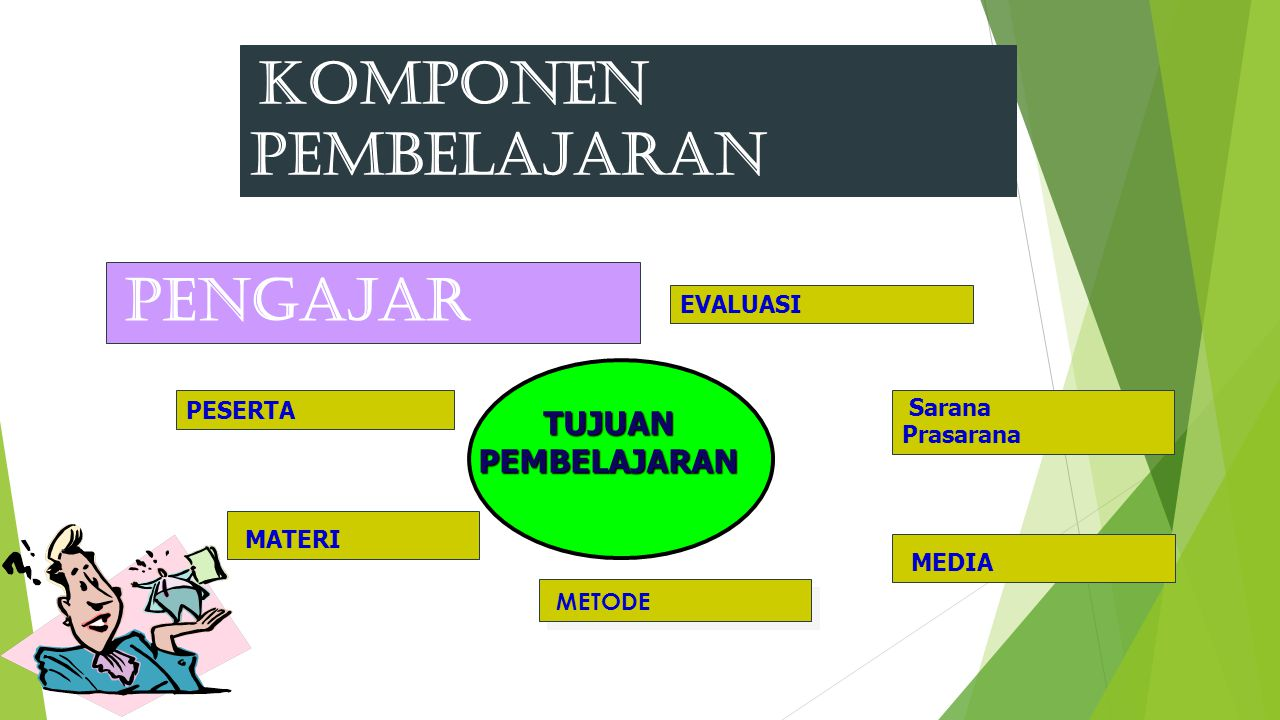 komponen pembelajaran
