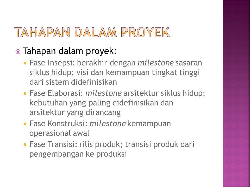 Tahapan dalam Proyek Tahapan dalam proyek: