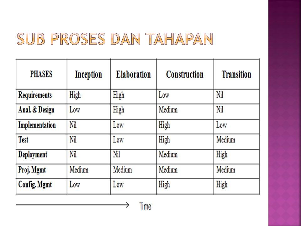Sub proses dan tahapan