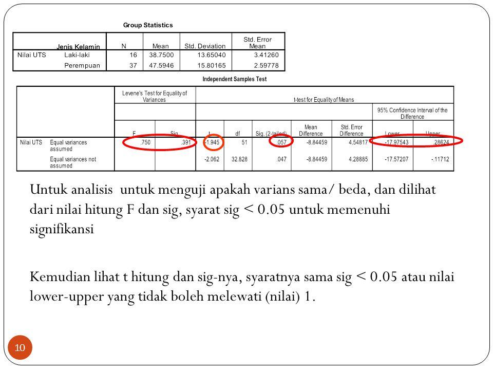 Untuk analisis untuk menguji apakah varians sama/ beda, dan dilihat dari nilai hitung F dan sig, syarat sig < 0.05 untuk memenuhi signifikansi