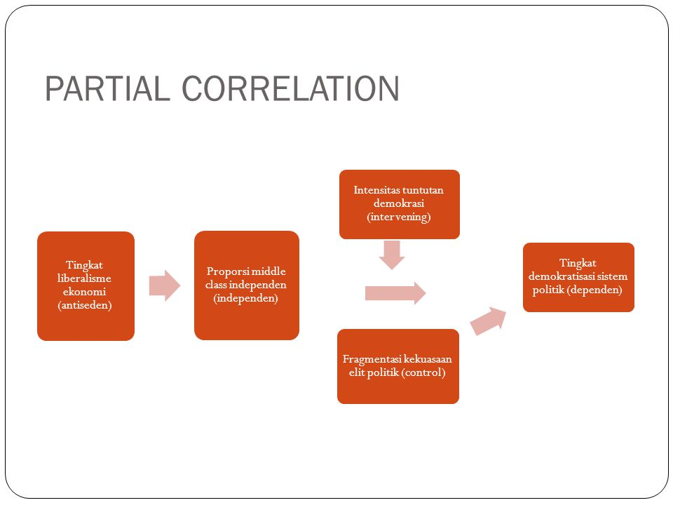 PARTIAL CORRELATION Tingkat liberalisme ekonomi (antiseden)
