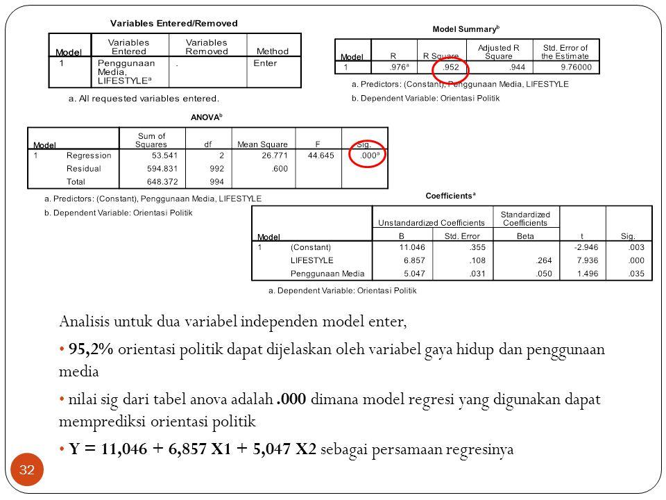 Analisis untuk dua variabel independen model enter,