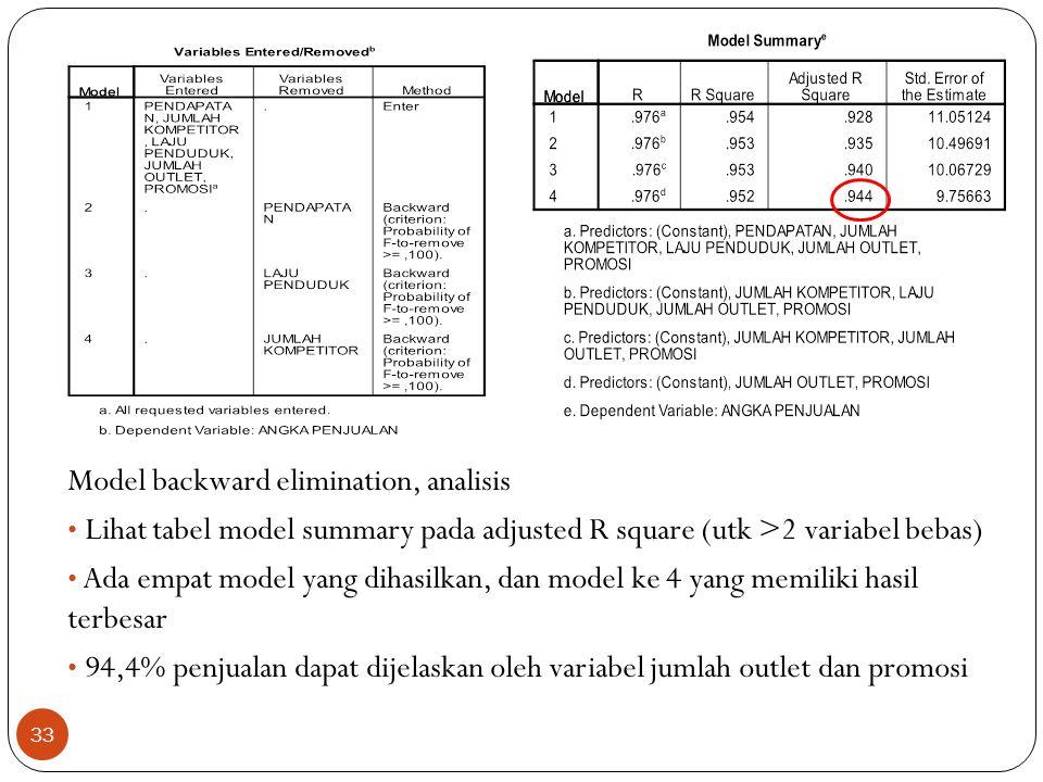 Model backward elimination, analisis