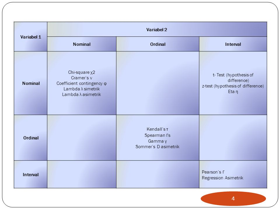Variabel 1 Variabel 2 Nominal Ordinal Interval