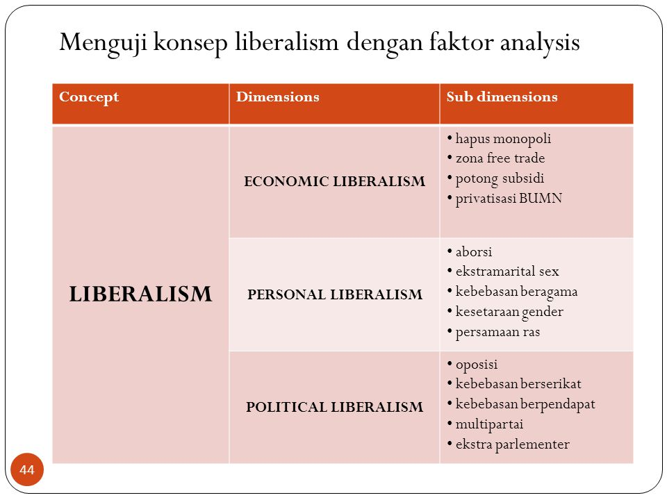 Menguji konsep liberalism dengan faktor analysis