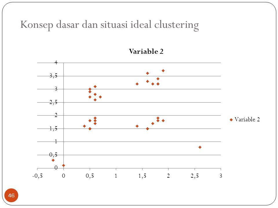Konsep dasar dan situasi ideal clustering