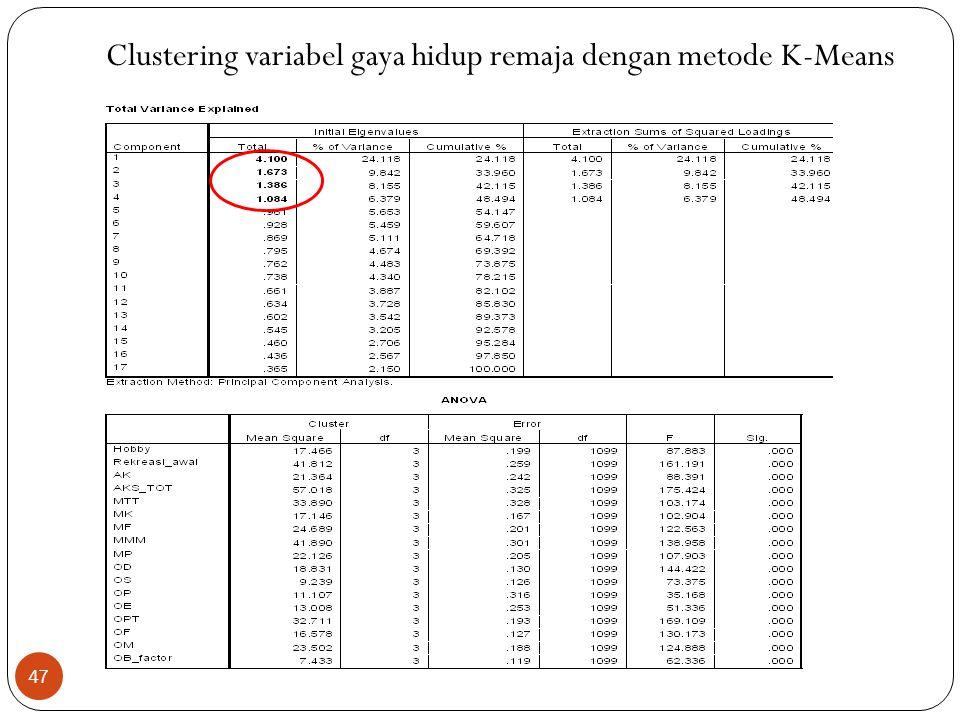 Clustering variabel gaya hidup remaja dengan metode K-Means