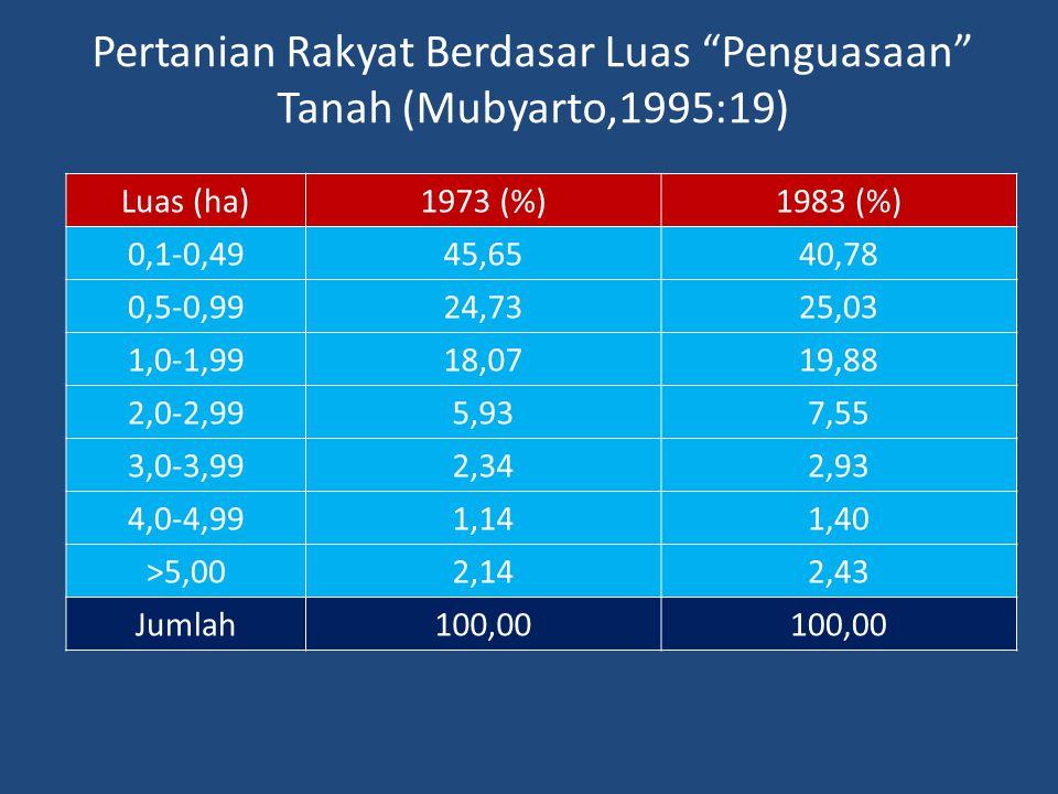 Pertanian Rakyat Berdasar Luas Penguasaan Tanah (Mubyarto,1995:19)