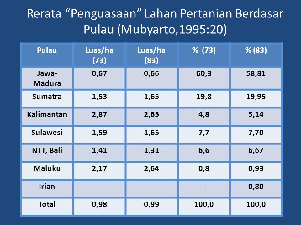 Rerata Penguasaan Lahan Pertanian Berdasar Pulau (Mubyarto,1995:20)