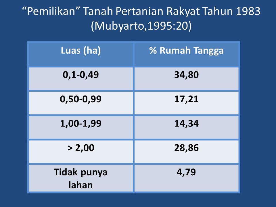 Pemilikan Tanah Pertanian Rakyat Tahun 1983 (Mubyarto,1995:20)