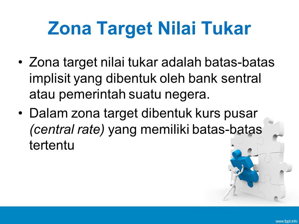 Zona Target Nilai Tukar