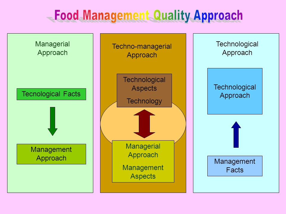 Food Management Quality Approach