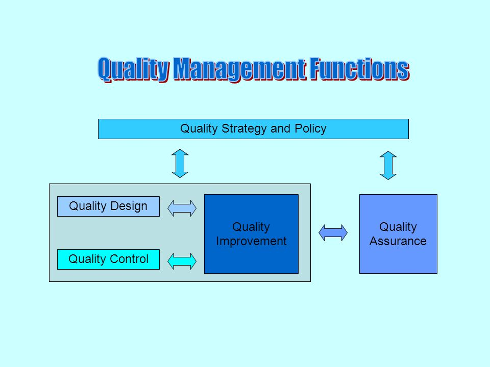 Quality Management Functions