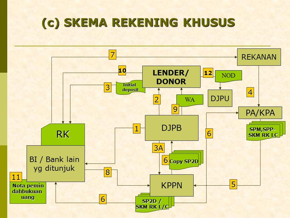 (c) SKEMA REKENING KHUSUS