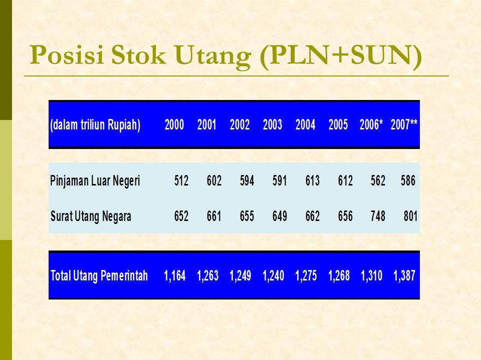 Posisi Stok Utang (PLN+SUN)