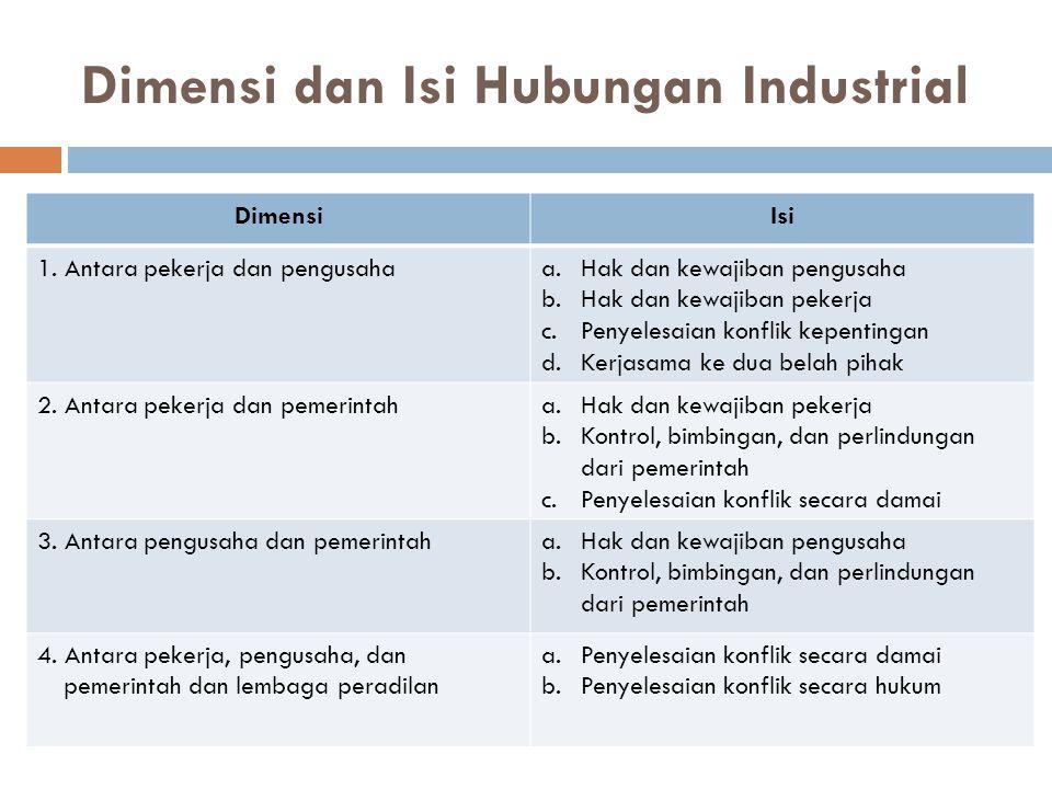 Dimensi dan Isi Hubungan Industrial