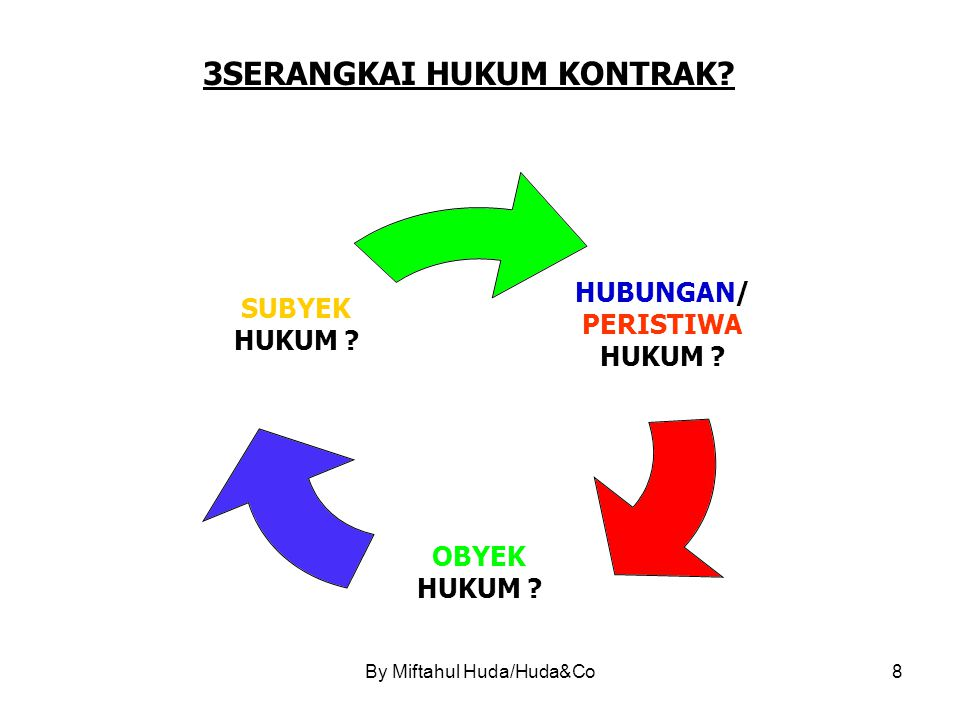 3SERANGKAI HUKUM KONTRAK