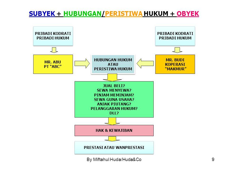 SUBYEK + HUBUNGAN/PERISTIWA HUKUM + OBYEK
