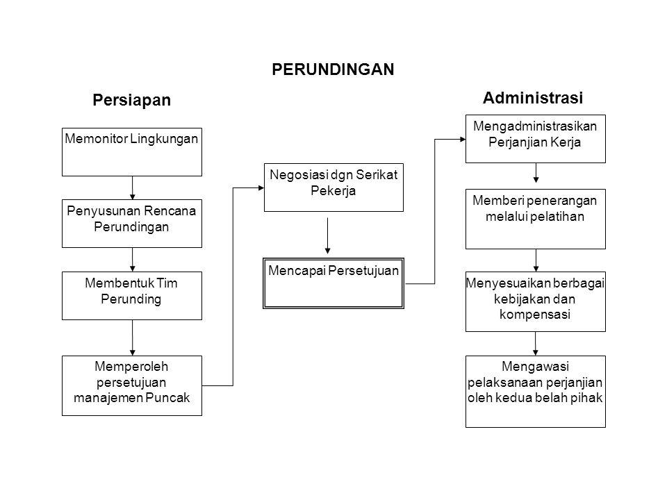 Persiapan Administrasi PERUNDINGAN