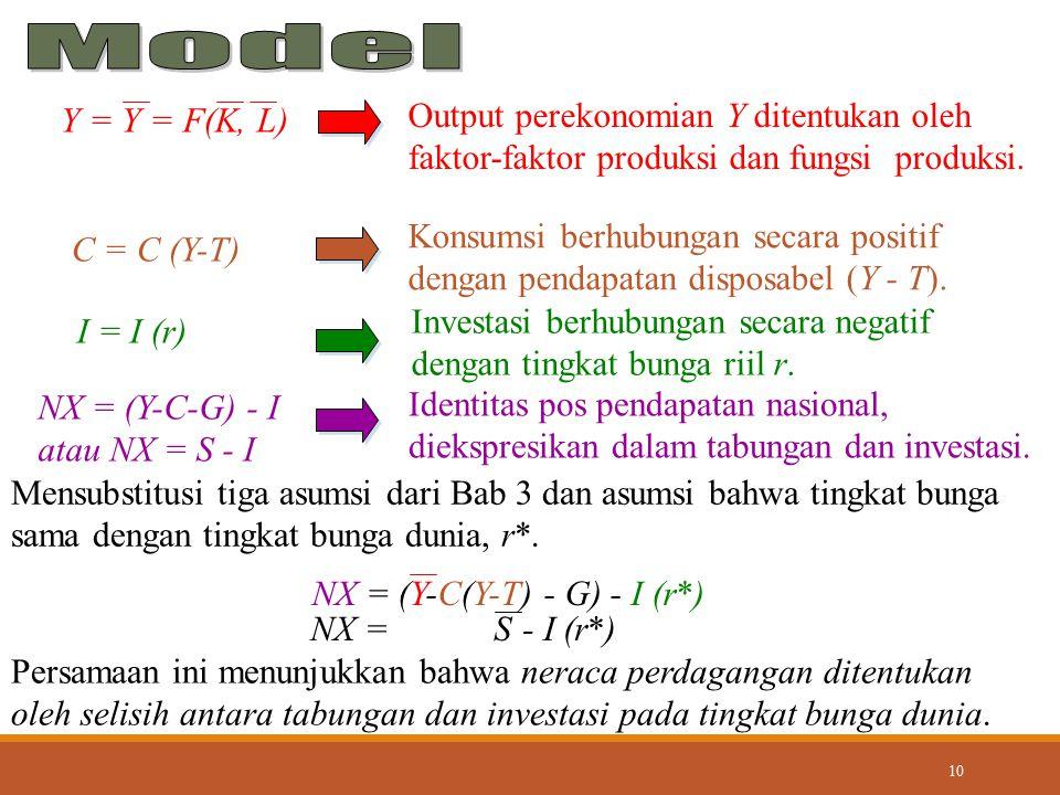 Model Output perekonomian Y ditentukan oleh Y = Y = F(K, L)