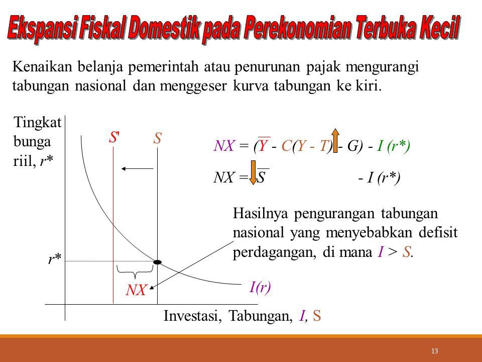 Ekspansi Fiskal Domestik pada Perekonomian Terbuka Kecil