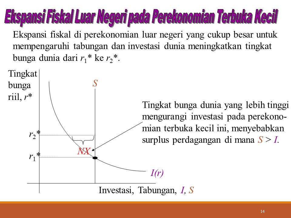Ekspansi Fiskal Luar Negeri pada Perekonomian Terbuka Kecil