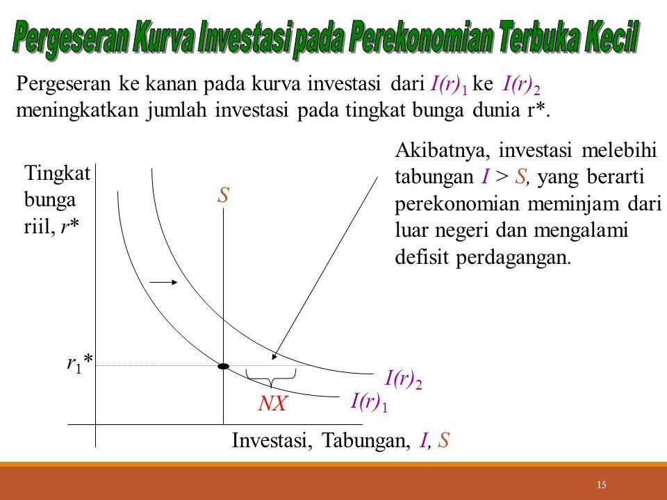 Pergeseran Kurva Investasi pada Perekonomian Terbuka Kecil
