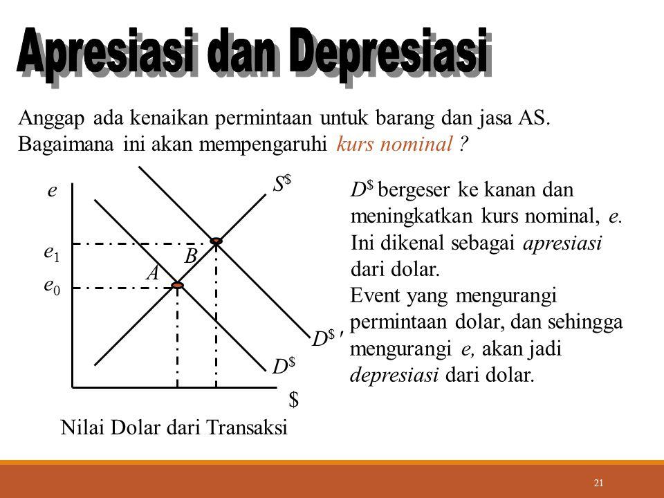 Apresiasi dan Depresiasi