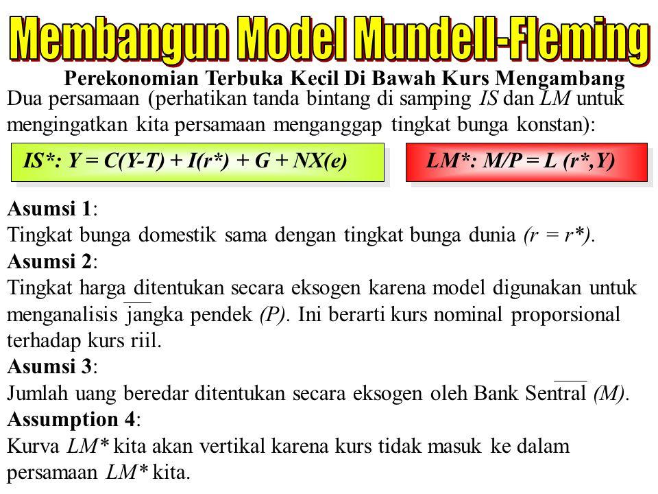 Membangun Model Mundell-Fleming