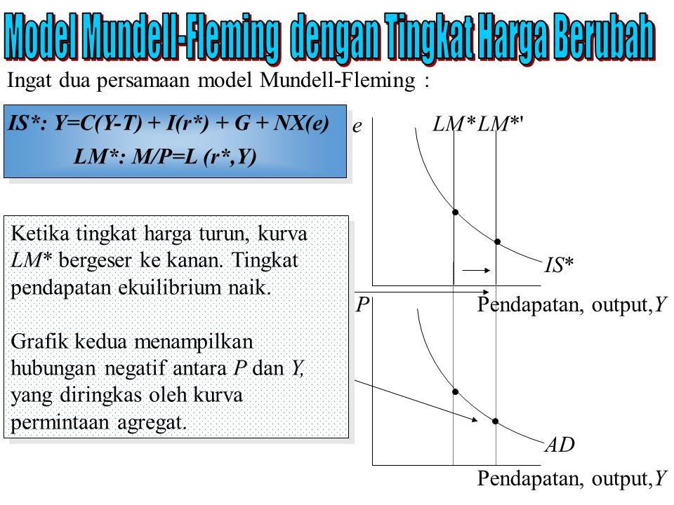 Model Mundell-Fleming dengan Tingkat Harga Berubah
