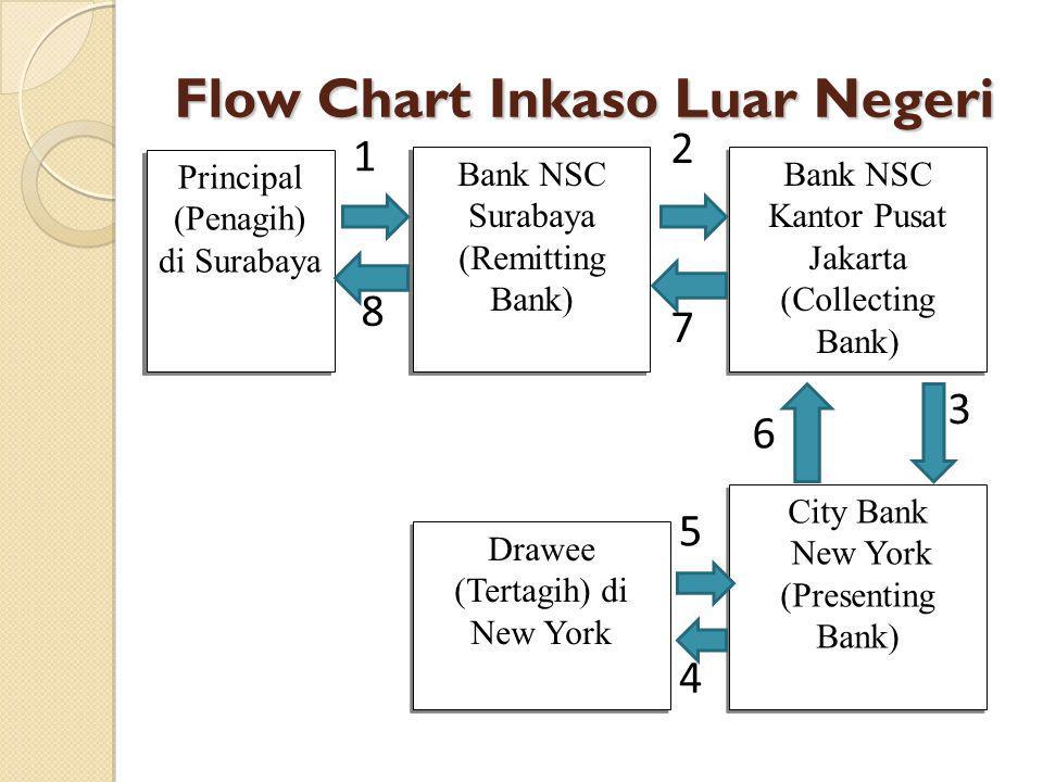 Flow Chart Inkaso Luar Negeri