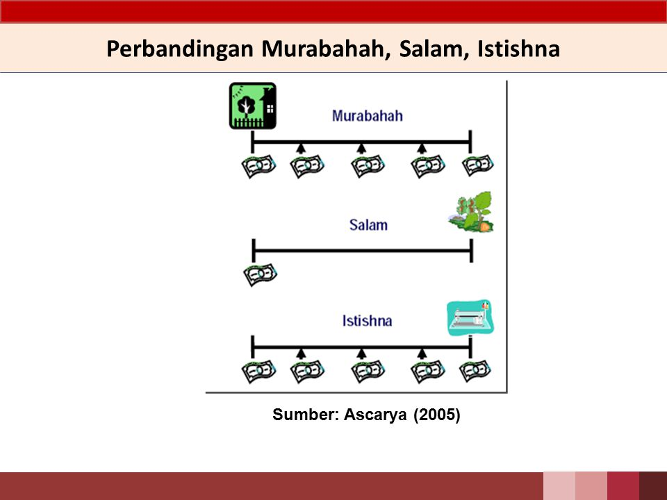 Perbandingan Murabahah, Salam, Istishna