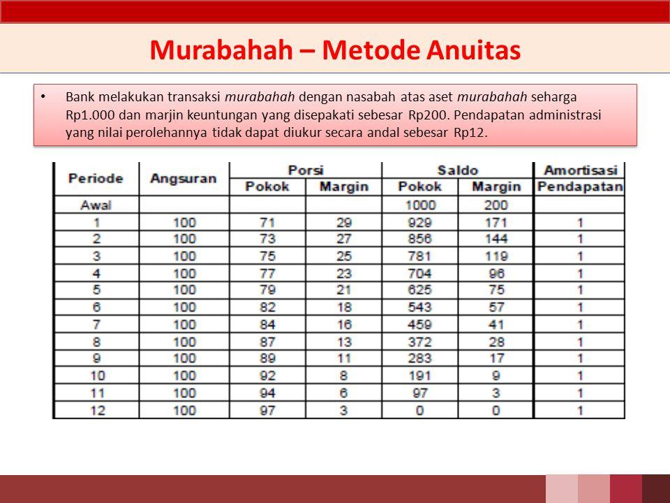 Murabahah – Metode Anuitas