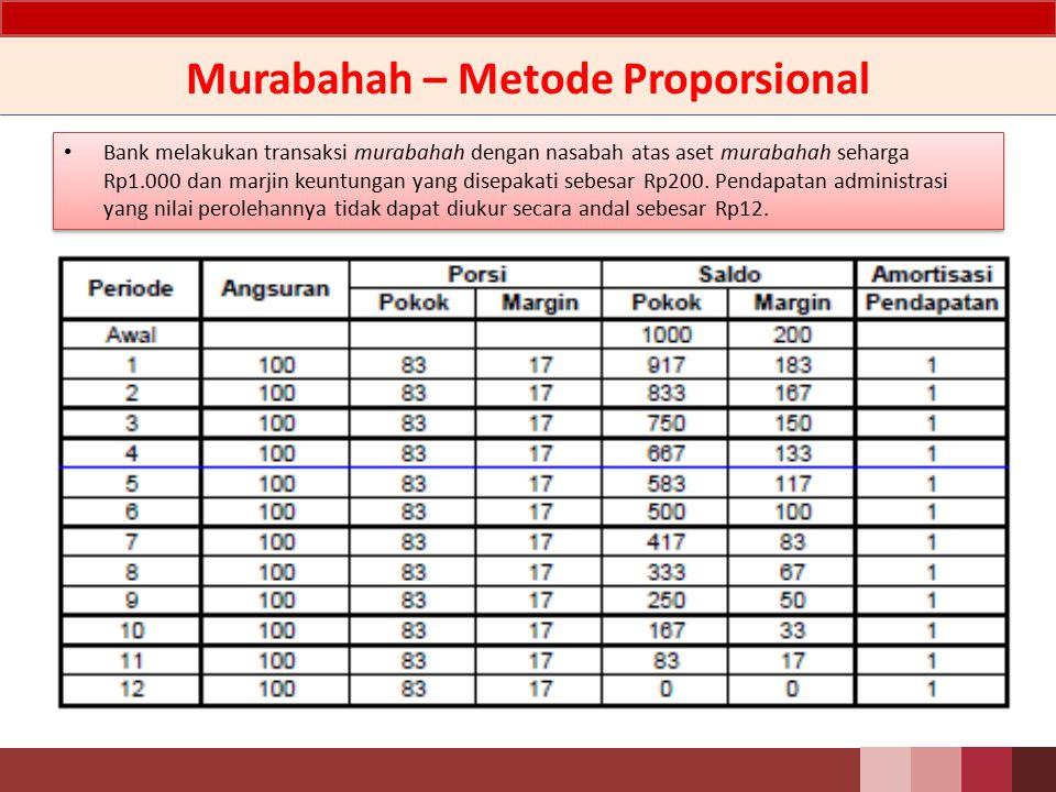 Murabahah – Metode Proporsional