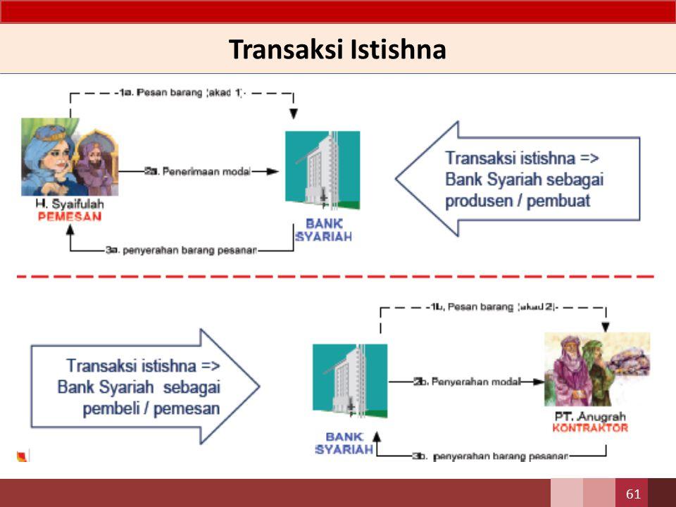 Transaksi Istishna