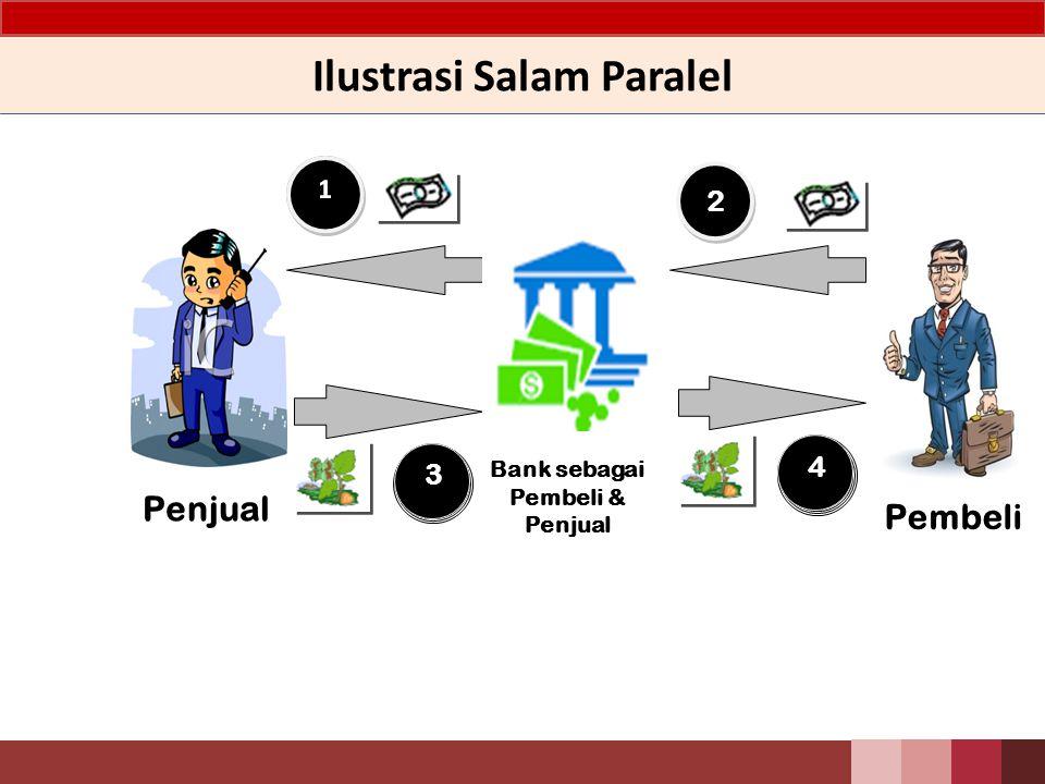 Ilustrasi Salam Paralel