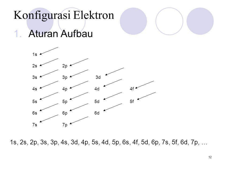 Konfigurasi Elektron Aturan Aufbau