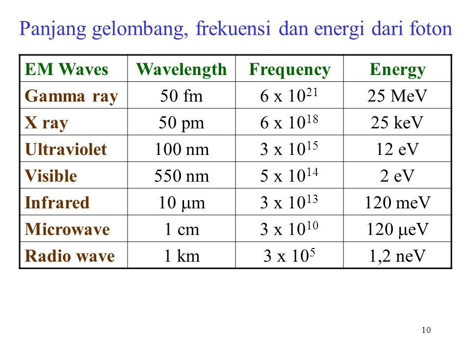 Panjang gelombang, frekuensi dan energi dari foton