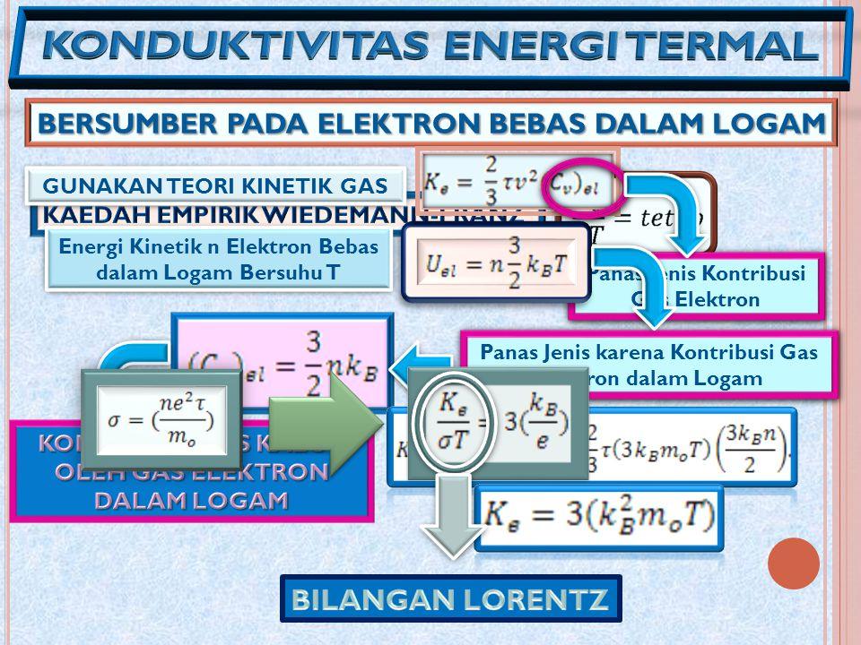 KONDUKTIVITAS ENERGI TERMAL