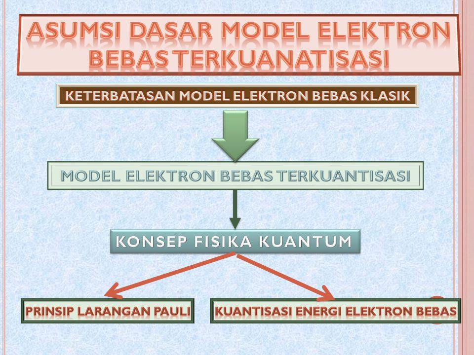Asumsi dasar MODEL ELEKTRON BEBAS TERKUANATISASI