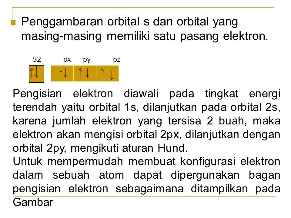 Penggambaran orbital s dan orbital yang masing-masing memiliki satu pasang elektron.